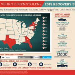 2015-lojack-vehicle-theft-infographic-3s