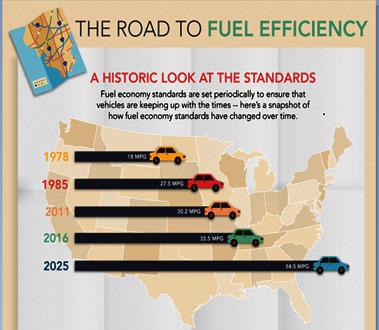 chart fuel efficiency